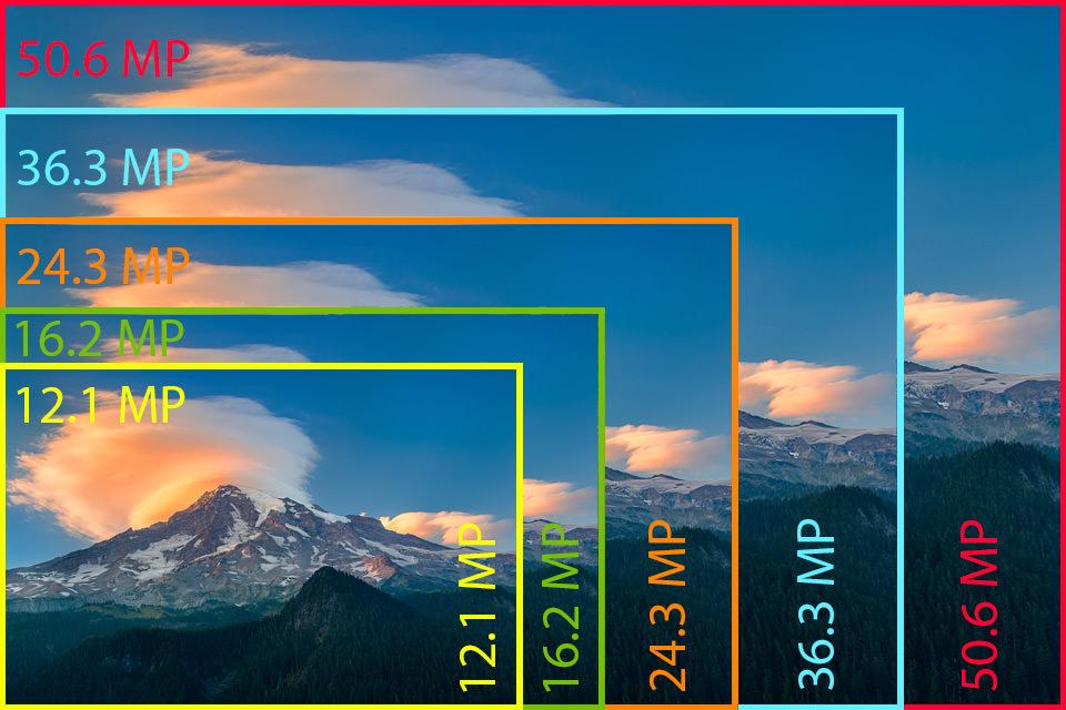Ưu nhược điểm của máy ảnh độ phân giải thấp và độ phân giải cao